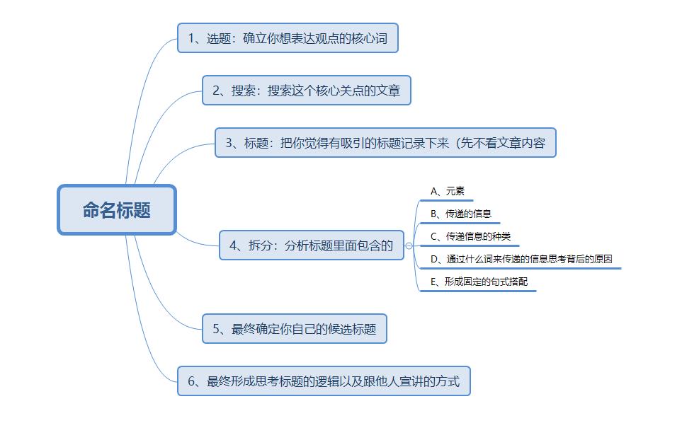 你也可以掌握的用框架性思维来命名文章标题-刘进博客